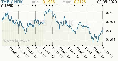 Graf THB / HRK denní hodnoty, 1 rok, formát 500 x 260 (px) PNG