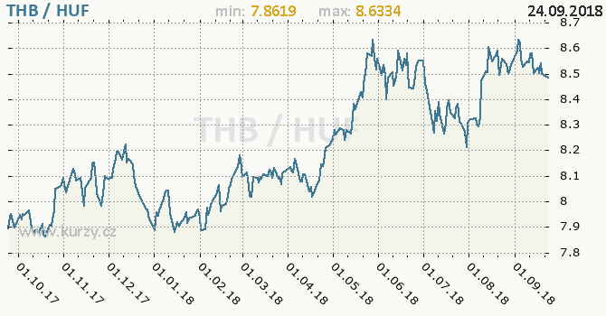 Vývoj kurzu THB/HUF - graf