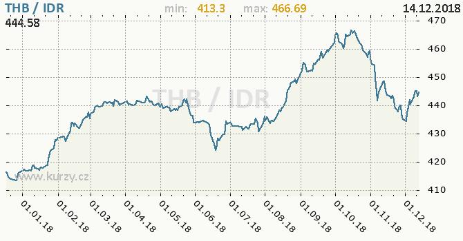 Vývoj kurzu THB/IDR - graf