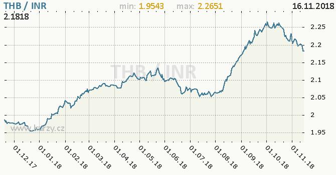Vývoj kurzu THB/INR - graf