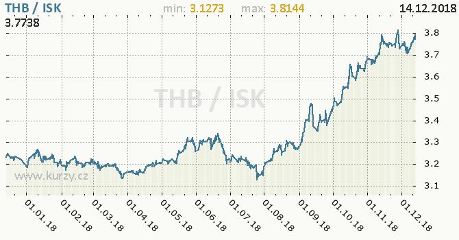 Vývoj kurzu THB/ISK - graf