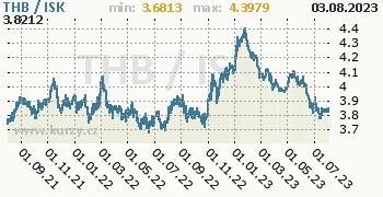 Graf THB / ISK denní hodnoty, 2 roky, formát 350 x 180 (px) PNG