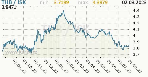 Graf THB / ISK denní hodnoty, 1 rok, formát 500 x 260 (px) PNG