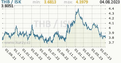 Graf THB / ISK denní hodnoty, 2 roky, formát 500 x 260 (px) PNG