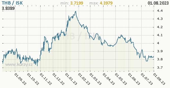 Graf THB / ISK denní hodnoty, 1 rok, formát 670 x 350 (px) PNG