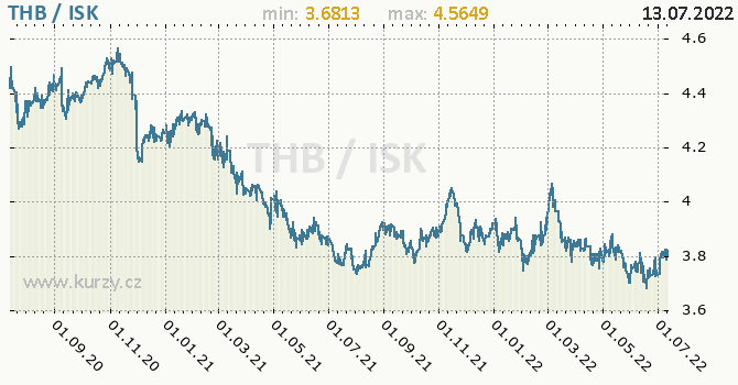 Graf THB / ISK denní hodnoty, 2 roky, formát 670 x 350 (px) PNG