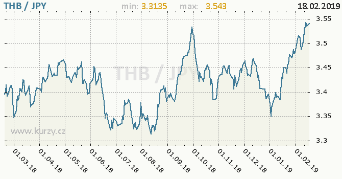 Vývoj kurzu THB/JPY - graf