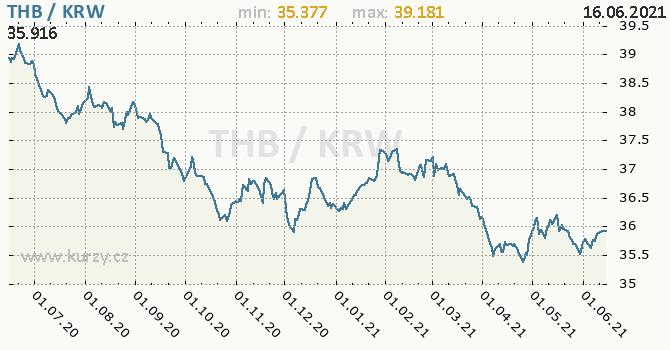 Vývoj kurzu THB/KRW - graf