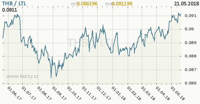 Vývoj kurzu THB/LTL - graf