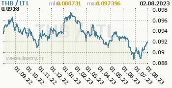 Graf THB / LTL denní hodnoty, 1 rok, formát 350 x 180 (px) PNG