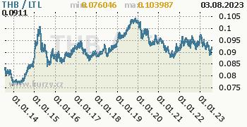 Graf THB / LTL denní hodnoty, 10 let, formát 350 x 180 (px) PNG