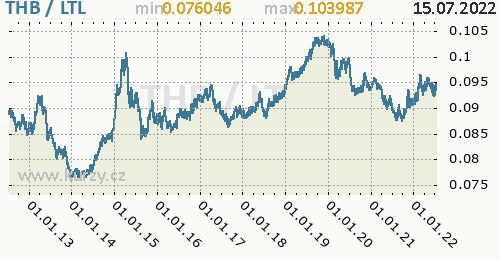 Graf THB / LTL denní hodnoty, 10 let, formát 500 x 260 (px) PNG