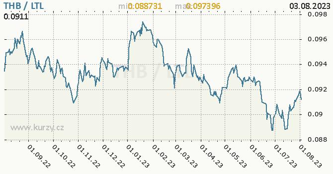 Graf THB / LTL denní hodnoty, 1 rok, formát 670 x 350 (px) PNG