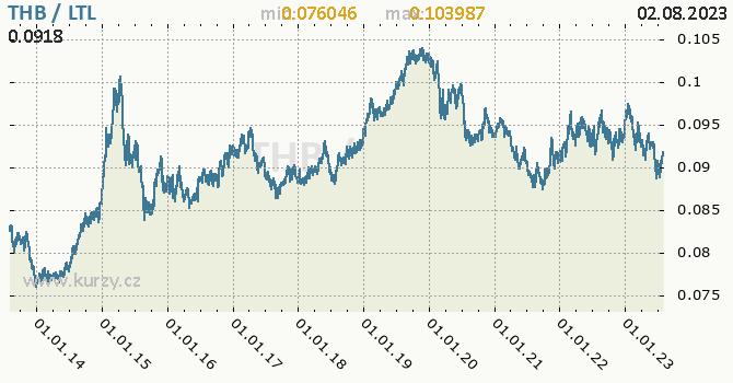 Graf THB / LTL denní hodnoty, 10 let, formát 670 x 350 (px) PNG