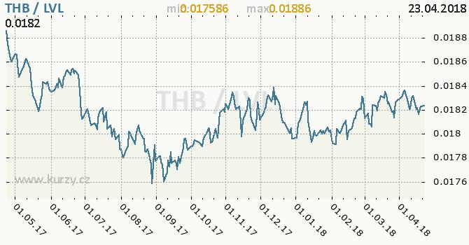 Vývoj kurzu THB/LVL - graf