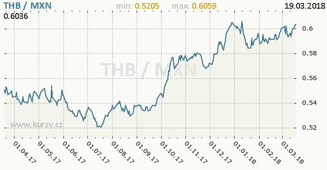 Vývoj kurzu THB/MXN - graf