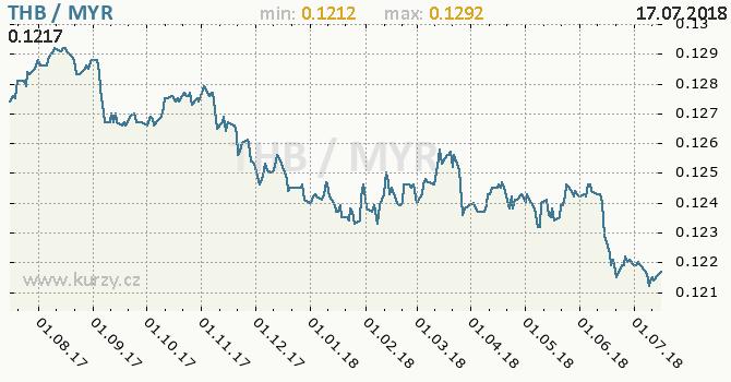 Vývoj kurzu THB/MYR - graf