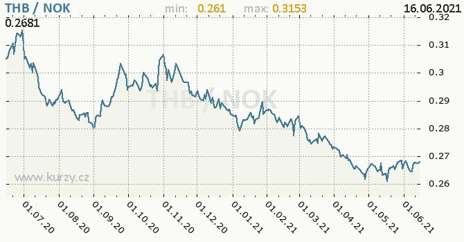 Vývoj kurzu THB/NOK - graf
