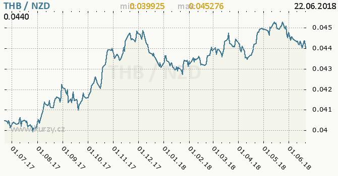 Vývoj kurzu THB/NZD - graf