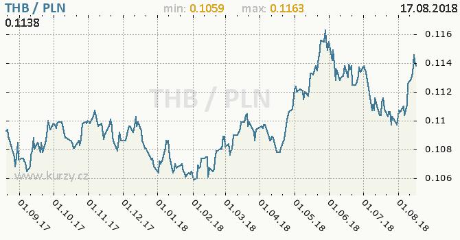 Vývoj kurzu THB/PLN - graf