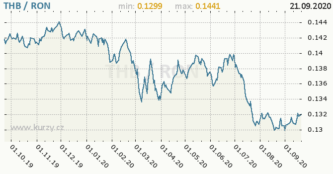 Vývoj kurzu THB/RON - graf