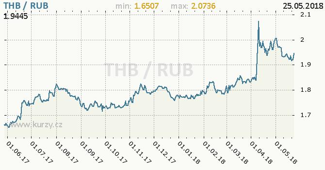 Vývoj kurzu THB/RUB - graf