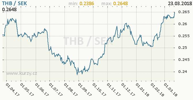 Vývoj kurzu THB/SEK - graf