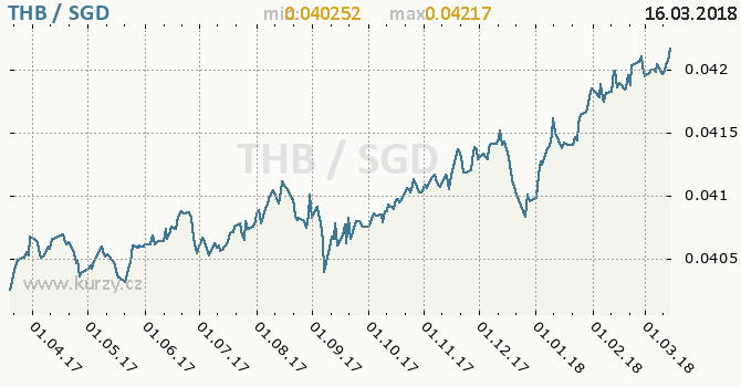 Vývoj kurzu THB/SGD - graf