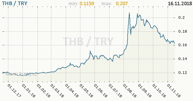 Vývoj kurzu THB/TRY - graf