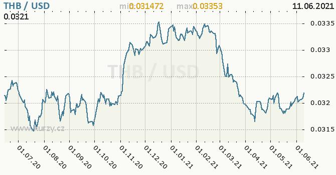 Vývoj kurzu THB/USD - graf