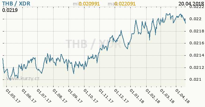 Vývoj kurzu THB/XDR - graf