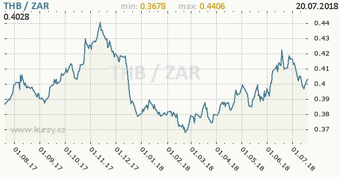 Vývoj kurzu THB/ZAR - graf