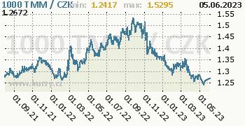Turkmenistánský manat graf TMM / CZK denní hodnoty, 2 roky, formát 350 x 180 (px) PNG