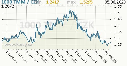 Turkmenistánský manat graf TMM / CZK denní hodnoty, 2 roky, formát 500 x 260 (px) PNG