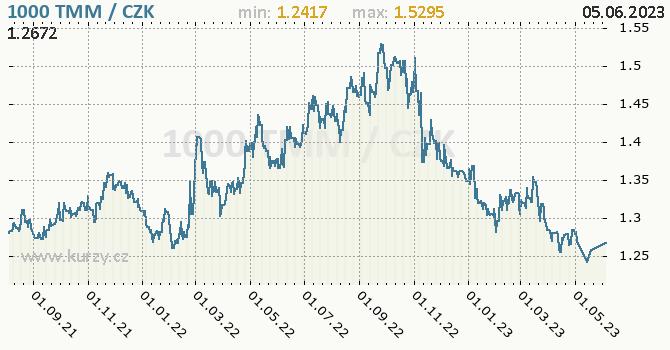 Turkmenistánský manat graf TMM / CZK denní hodnoty, 2 roky, formát 670 x 350 (px) PNG