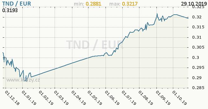 Vývoj kurzu TND/EUR - graf