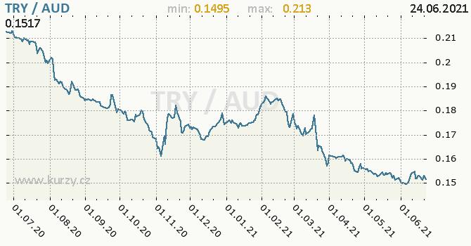 Vývoj kurzu TRY/AUD - graf