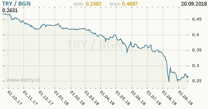 Vývoj kurzu TRY/BGN - graf