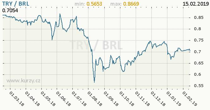 Vývoj kurzu TRY/BRL - graf