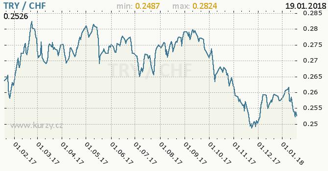 Graf švýcarský frank a turecká lira