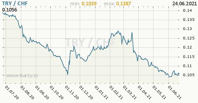Vývoj kurzu TRY/CHF - graf
