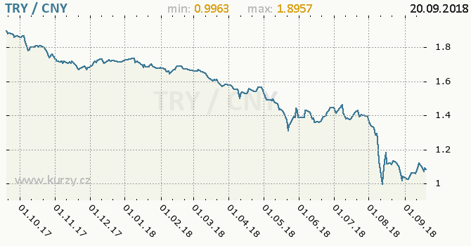 Vývoj kurzu TRY/CNY - graf