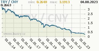 Graf TRY / CNY denní hodnoty, 10 let, formát 350 x 180 (px) PNG