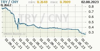 Graf TRY / CNY denní hodnoty, 2 roky, formát 350 x 180 (px) PNG