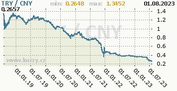 Graf TRY / CNY denní hodnoty, 5 let, formát 350 x 180 (px) PNG