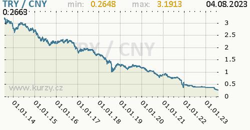 Graf TRY / CNY denní hodnoty, 10 let, formát 500 x 260 (px) PNG