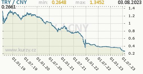 Graf TRY / CNY denní hodnoty, 5 let, formát 500 x 260 (px) PNG