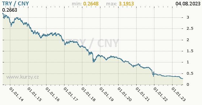 Graf TRY / CNY denní hodnoty, 10 let, formát 670 x 350 (px) PNG