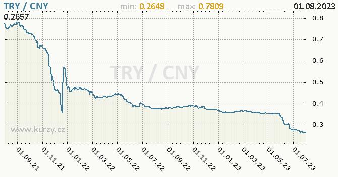 Graf TRY / CNY denní hodnoty, 2 roky, formát 670 x 350 (px) PNG