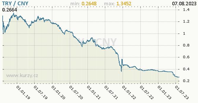 Graf TRY / CNY denní hodnoty, 5 let, formát 670 x 350 (px) PNG